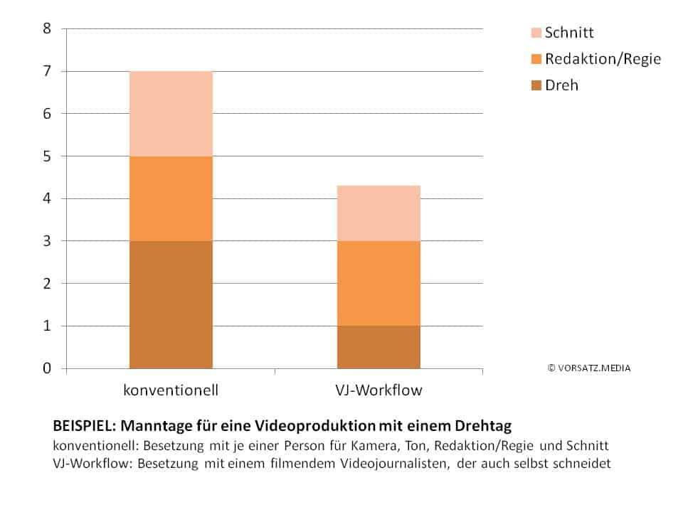 Durch VJ-Workflow von 7 auf 4,2 Manntage.