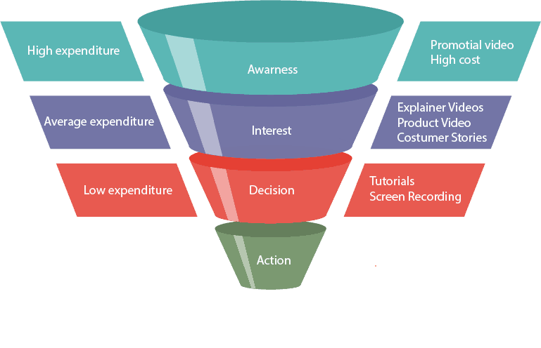 Each section in the customer journey needs a different video format.